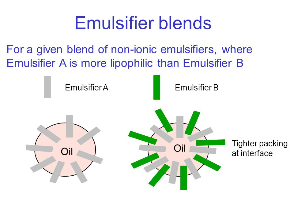 Emulsifier blends For a given blend of non-ionic emulsifiers, where Emulsifier A is more lipophilic than Emulsifier B Emulsifier A Emulsifier B Oil Tighter packing at interface