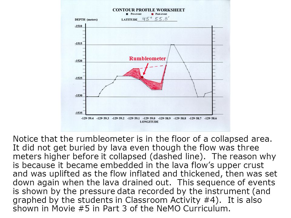 Notice that the rumbleometer is in the floor of a collapsed area. It did not get buried by lava even though the flow was three meters higher before it