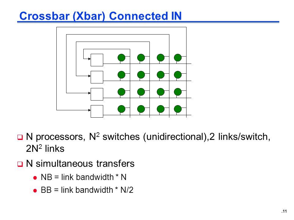 .11 Crossbar (Xbar) Connected IN  N processors, N 2 switches (unidirectional),2 links/switch, 2N 2 links  N simultaneous transfers l NB = link bandwidth * N l BB = link bandwidth * N/2