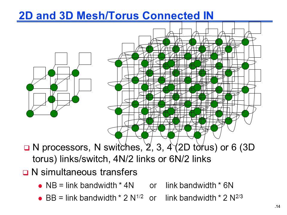 .14 2D and 3D Mesh/Torus Connected IN  N simultaneous transfers l NB = link bandwidth * 4N or link bandwidth * 6N l BB = link bandwidth * 2 N 1/2 or link bandwidth * 2 N 2/3  N processors, N switches, 2, 3, 4 (2D torus) or 6 (3D torus) links/switch, 4N/2 links or 6N/2 links