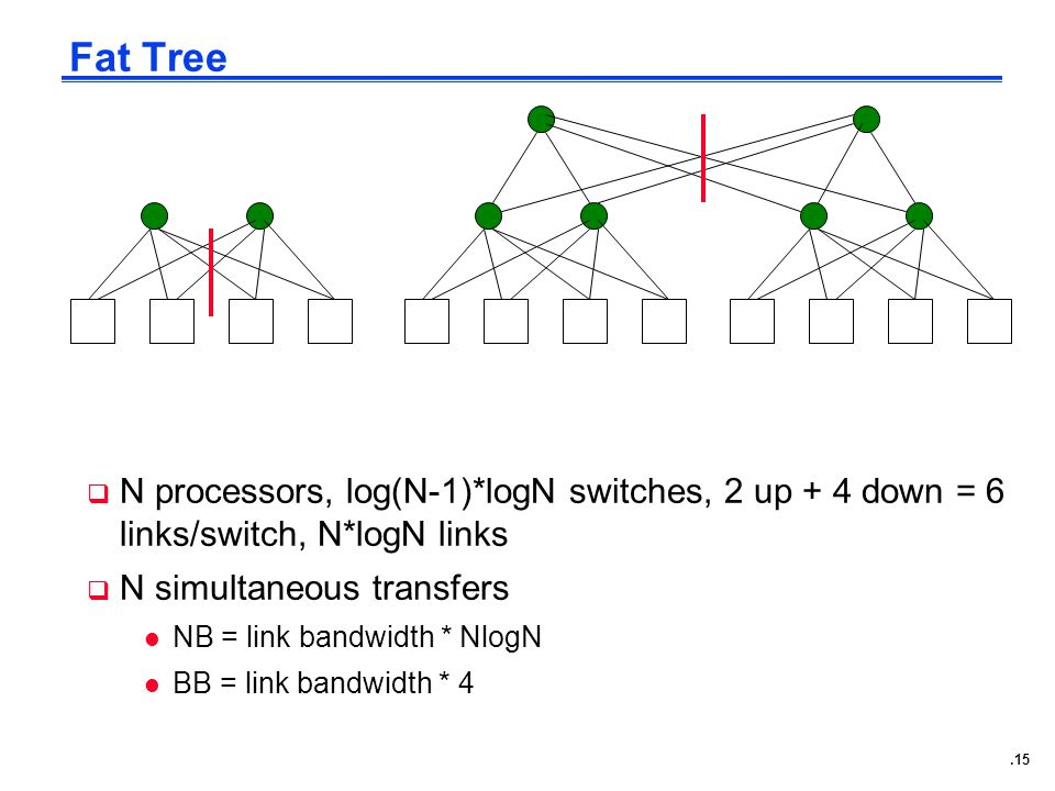 .15 Fat Tree  N processors, log(N-1)*logN switches, 2 up + 4 down = 6 links/switch, N*logN links  N simultaneous transfers l NB = link bandwidth * NlogN l BB = link bandwidth * 4