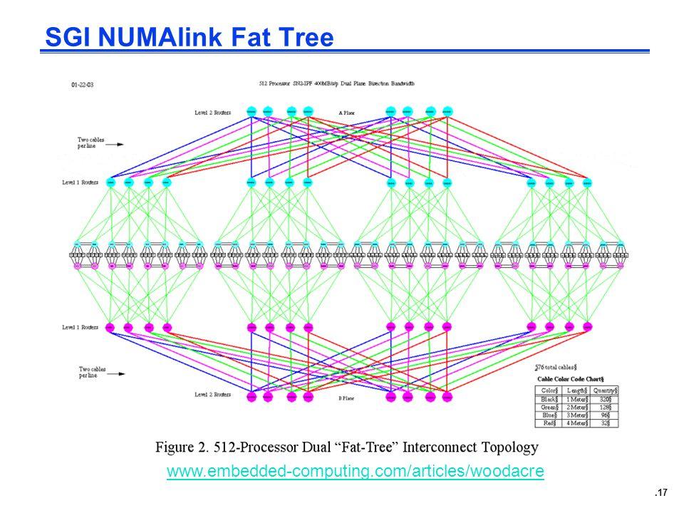 .17 SGI NUMAlink Fat Tree www.embedded-computing.com/articles/woodacre