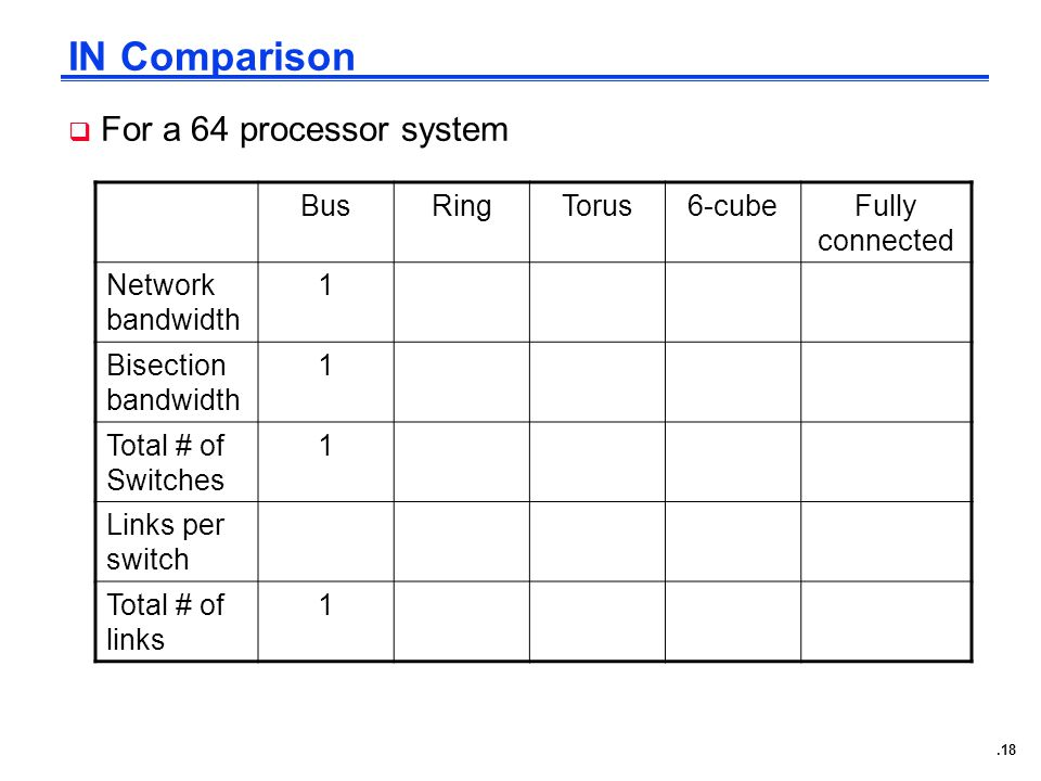 .18 IN Comparison  For a 64 processor system BusRingTorus6-cubeFully connected Network bandwidth 1 Bisection bandwidth 1 Total # of Switches 1 Links per switch Total # of links 1