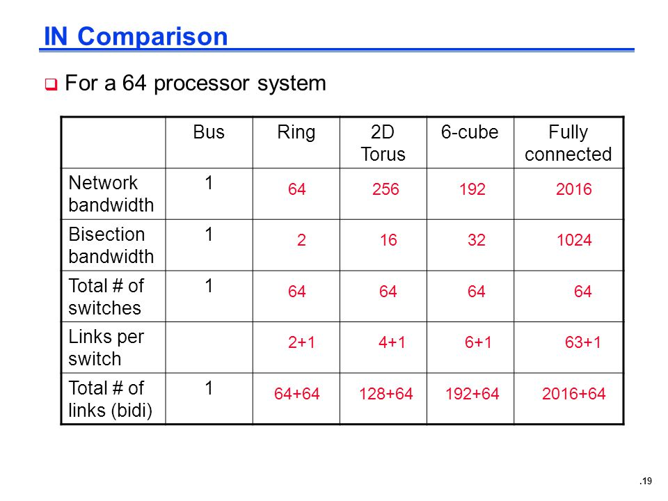 .19 IN Comparison  For a 64 processor system BusRing2D Torus 6-cubeFully connected Network bandwidth 1 Bisection bandwidth 1 Total # of switches 1 Links per switch Total # of links (bidi) 1 64 2 64 2+1 64+64 256 16 64 4+1 128+64 192 32 64 6+1 192+64 2016 1024 64 63+1 2016+64