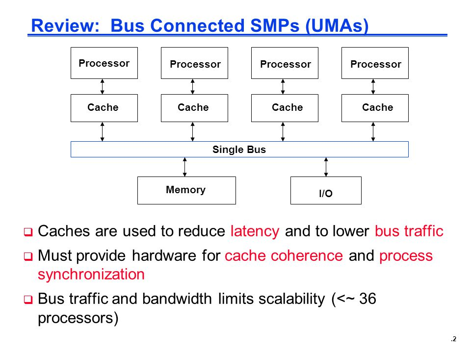 .2 Review: Bus Connected SMPs (UMAs)  Caches are used to reduce latency and to lower bus traffic  Must provide hardware for cache coherence and process synchronization  Bus traffic and bandwidth limits scalability (<~ 36 processors) Processor Cache Single Bus Memory I/O Processor Cache