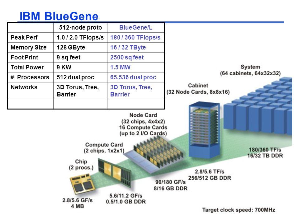 .21 IBM BlueGene 512-node protoBlueGene/L Peak Perf1.0 / 2.0 TFlops/s180 / 360 TFlops/s Memory Size128 GByte16 / 32 TByte Foot Print9 sq feet2500 sq feet Total Power9 KW1.5 MW # Processors512 dual proc65,536 dual proc Networks3D Torus, Tree, Barrier