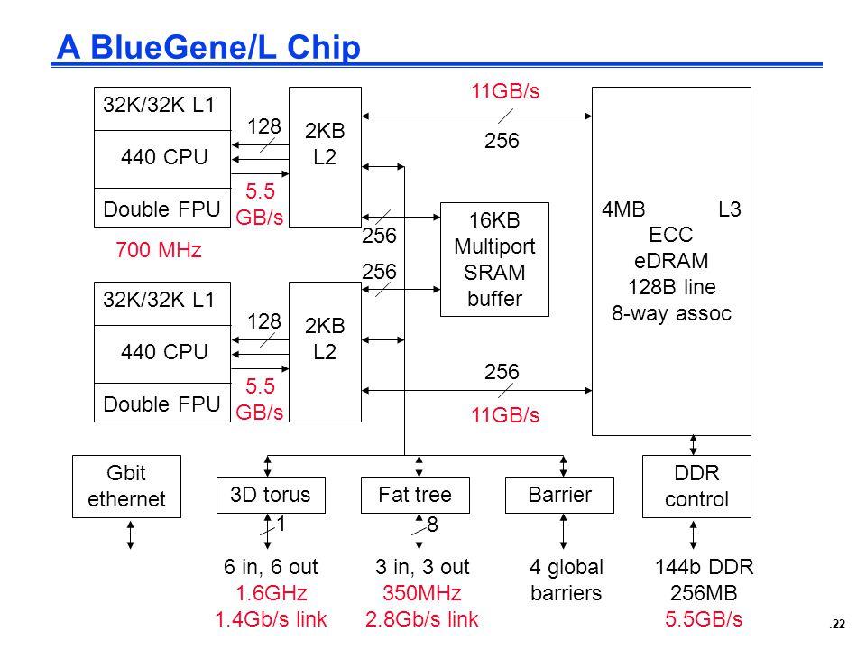 .22 A BlueGene/L Chip 32K/32K L1 440 CPU Double FPU 32K/32K L1 440 CPU Double FPU 2KB L2 2KB L2 16KB Multiport SRAM buffer 4MB L3 ECC eDRAM 128B line 8-way assoc Gbit ethernet 3D torusFat treeBarrier DDR control 6 in, 6 out 1.6GHz 1.4Gb/s link 3 in, 3 out 350MHz 2.8Gb/s link 4 global barriers 144b DDR 256MB 5.5GB/s 8 1 128 256 11GB/s 5.5 GB/s 700 MHz