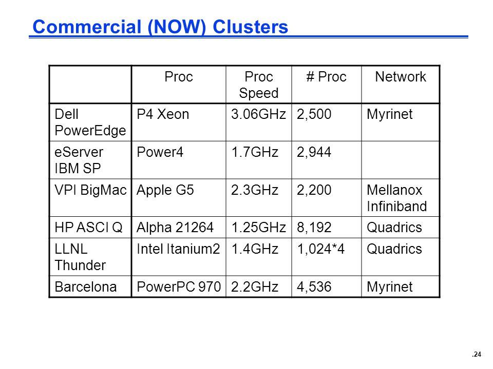 .24 Commercial (NOW) Clusters ProcProc Speed # ProcNetwork Dell PowerEdge P4 Xeon3.06GHz2,500Myrinet eServer IBM SP Power41.7GHz2,944 VPI BigMacApple G52.3GHz2,200Mellanox Infiniband HP ASCI QAlpha 212641.25GHz8,192Quadrics LLNL Thunder Intel Itanium21.4GHz1,024*4Quadrics BarcelonaPowerPC 9702.2GHz4,536Myrinet