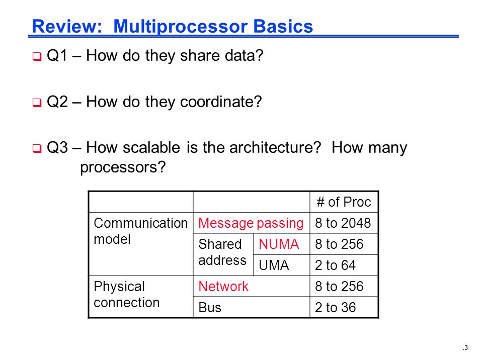 .3 Review: Multiprocessor Basics # of Proc Communication model Message passing8 to 2048 Shared address NUMA8 to 256 UMA2 to 64 Physical connection Network8 to 256 Bus2 to 36  Q1 – How do they share data.