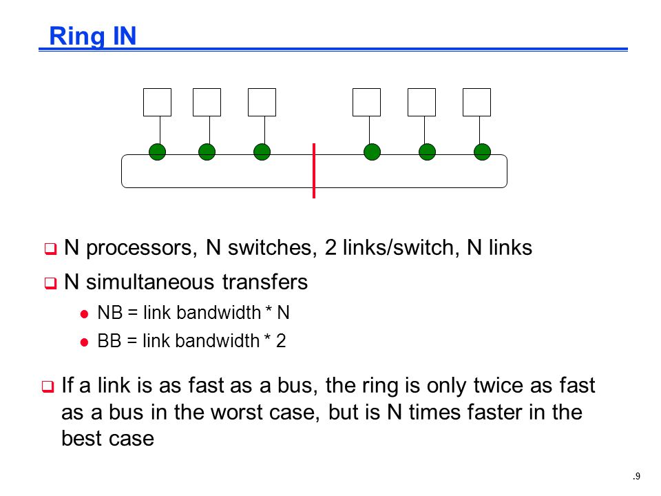 .9 Ring IN  If a link is as fast as a bus, the ring is only twice as fast as a bus in the worst case, but is N times faster in the best case  N processors, N switches, 2 links/switch, N links  N simultaneous transfers l NB = link bandwidth * N l BB = link bandwidth * 2