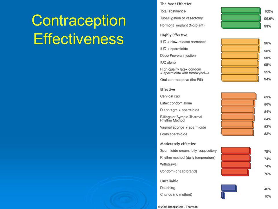 Contraception Effectiveness