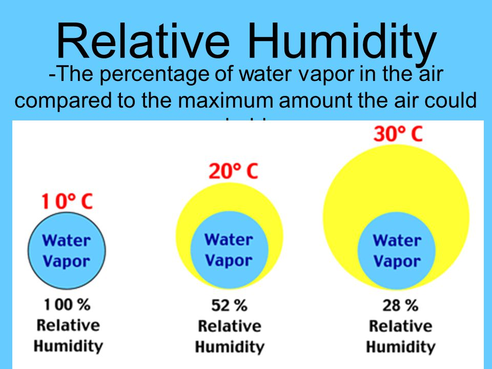 Relative Humidity -The percentage of water vapor in the air compared to the maximum amount the air could hold