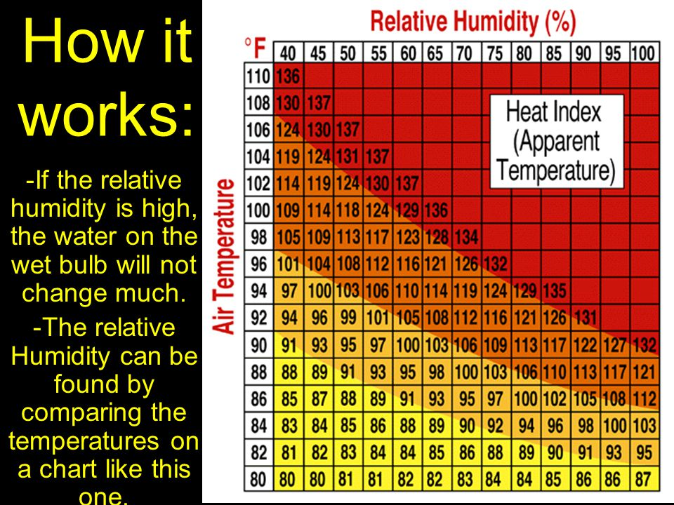 How it works: -If the relative humidity is high, the water on the wet bulb will not change much.