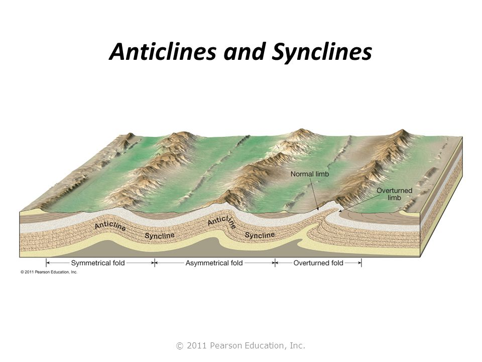 © 2011 Pearson Education, Inc. Anticlines and Synclines
