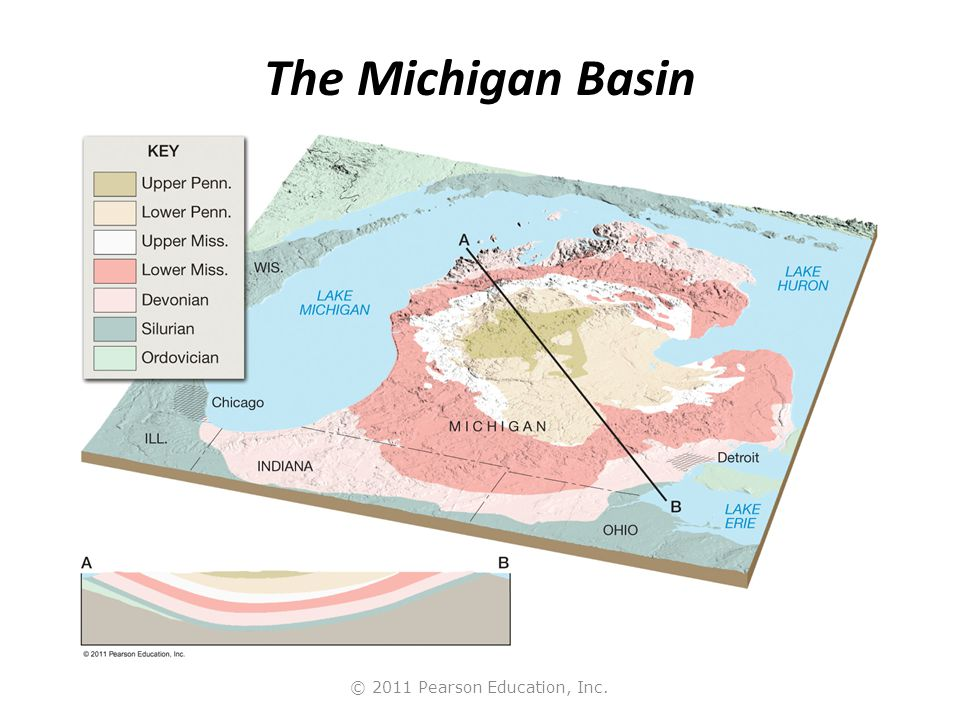 © 2011 Pearson Education, Inc. The Michigan Basin