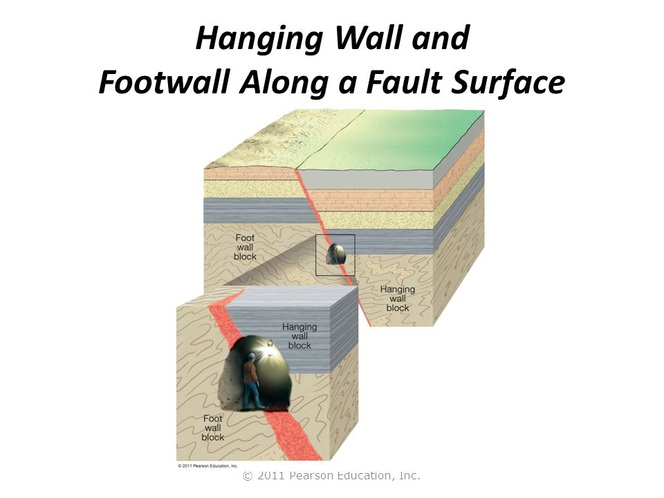 © 2011 Pearson Education, Inc. Hanging Wall and Footwall Along a Fault Surface