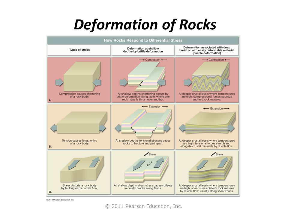 © 2011 Pearson Education, Inc. Deformation of Rocks