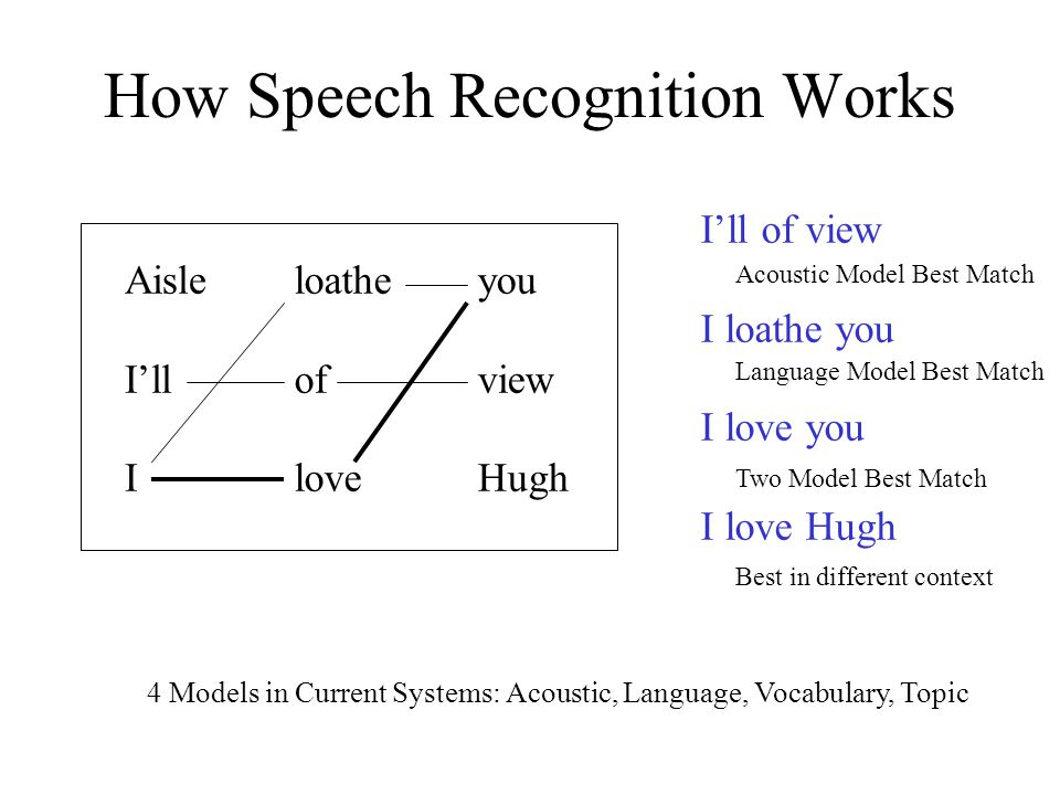 How Speech Recognition Works Aisle I'll I loathe of love you view Hugh I'll of view I loathe you I love you I love Hugh Acoustic Model Best Match Lang