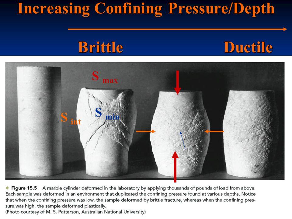 Increasing Confining Pressure/Depth Brittle Ductile S max S min S int