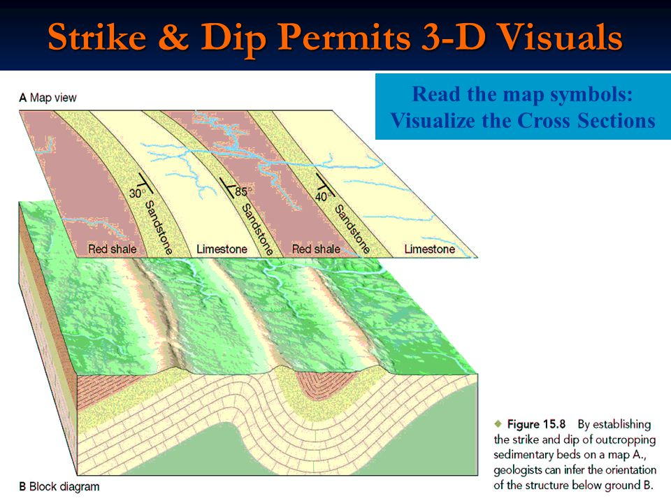 Strike & Dip Permits 3-D Visuals Read the map symbols: Visualize the Cross Sections