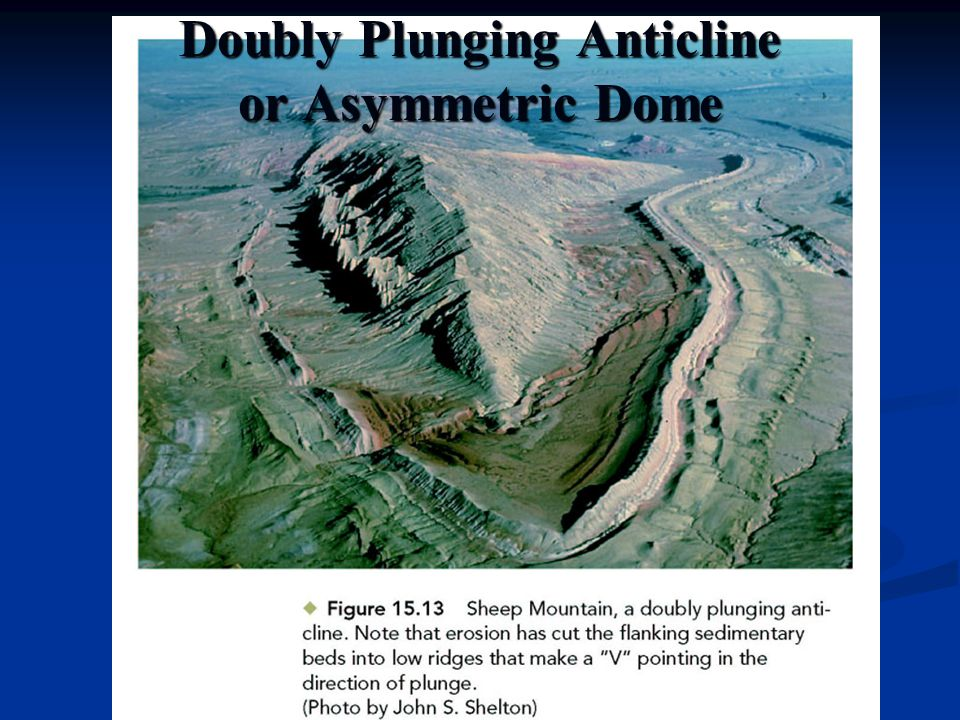 Plunging Anticline Symbol Doubly Plunging Anticline or