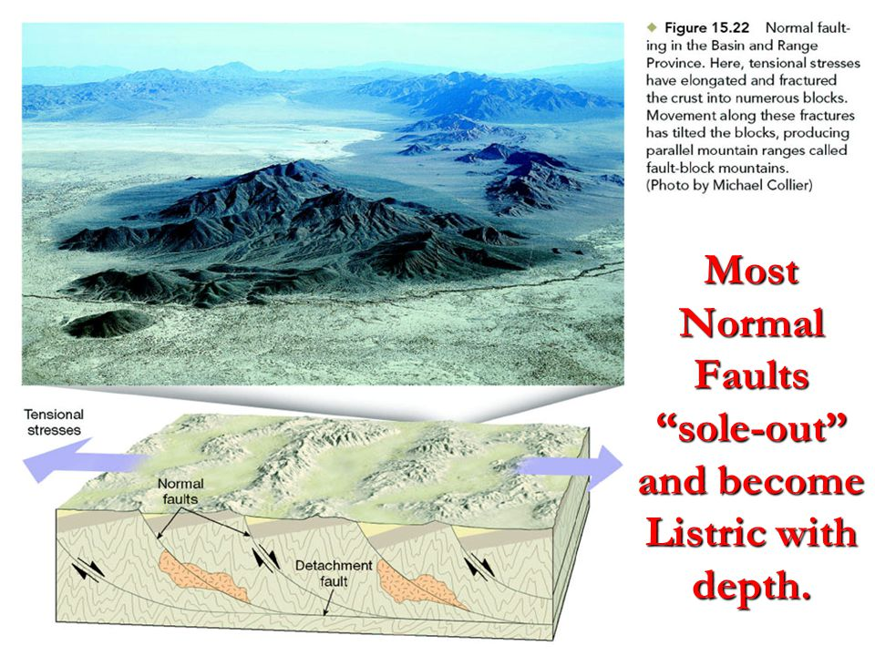 Most Normal Faults sole-out and become Listric with depth.