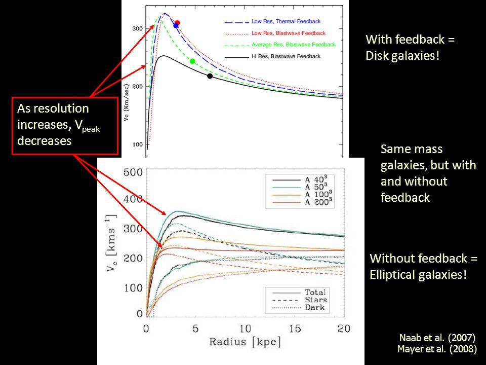 Naab et al. (2007) Mayer et al.