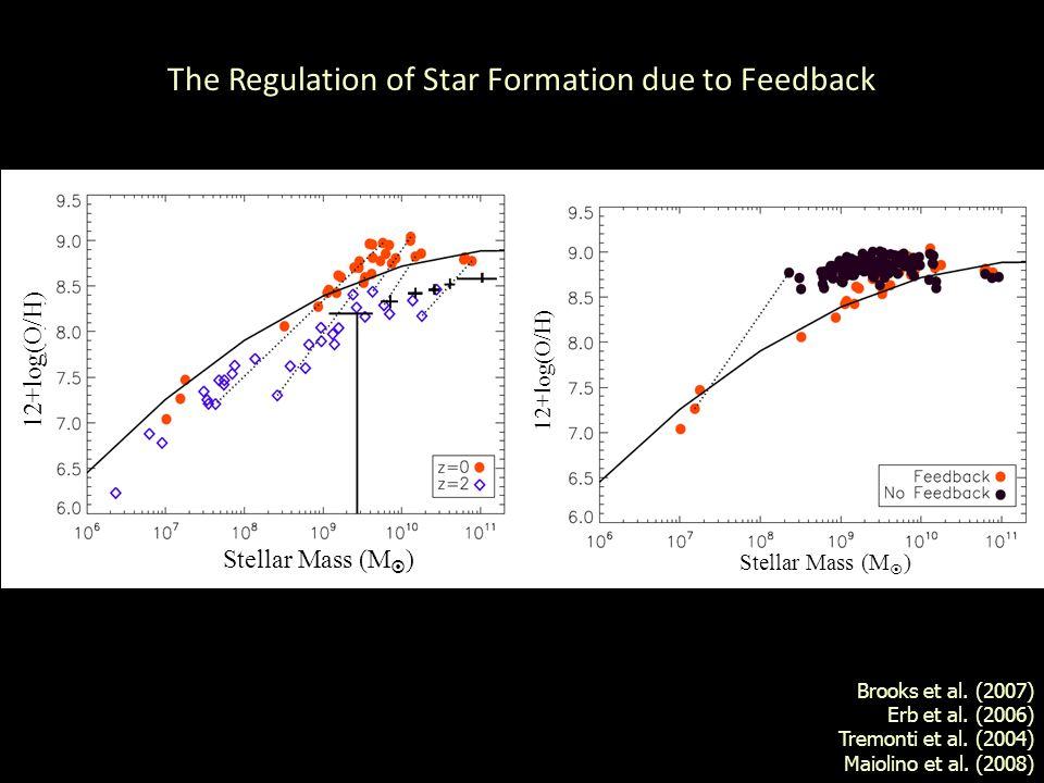 Brooks et al. (2007) Erb et al. (2006) Tremonti et al.