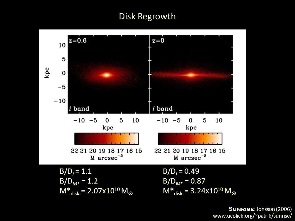 Sunrise : Jonsson (2006) www.ucolick.org/~patrik/sunrise/ Disk Regrowth B/D i = 1.1 B/D M* = 1.2 M* disk = 2.07x10 10 M  B/D i = 0.49 B/D M* = 0.87 M* disk = 3.24x10 10 M 