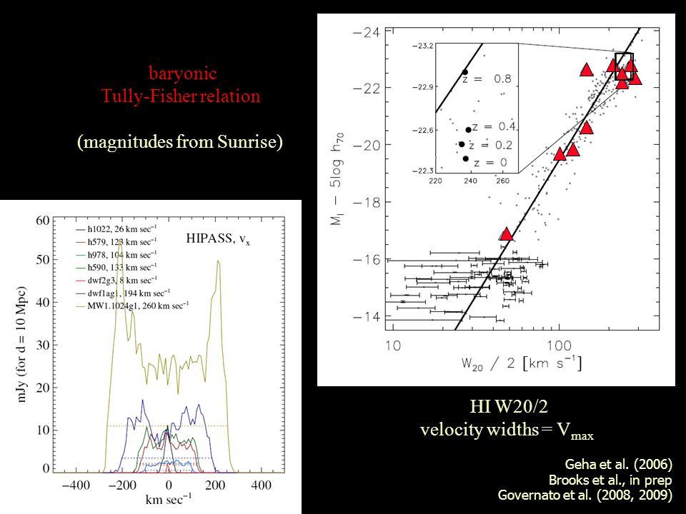 HI W20/2 velocity widths = V max Geha et al. (2006) Brooks et al., in prep Governato et al.