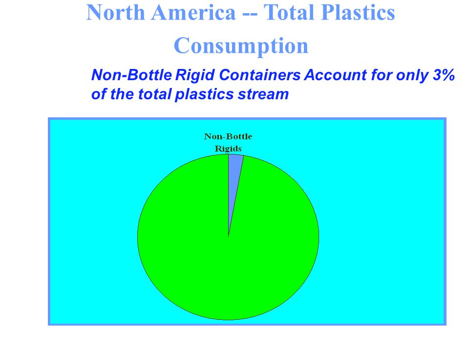 North America -- Total Plastics Consumption Non-Bottle Rigid Containers Account for only 3% of the total plastics stream