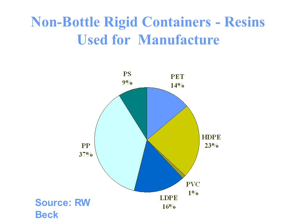 Non-Bottle Rigid Containers - Resins Used for Manufacture Source: RW Beck