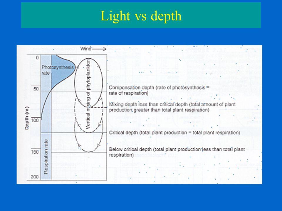 Light vs depth