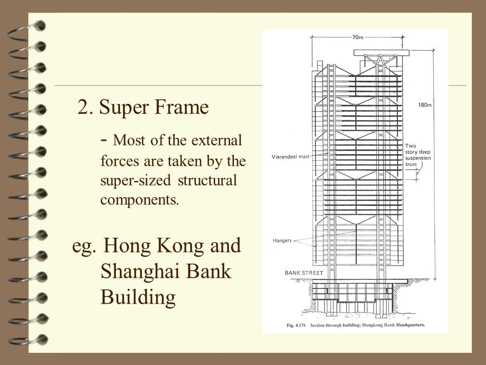 2. Super Frame - Most of the external forces are taken by the super-sized structural components.