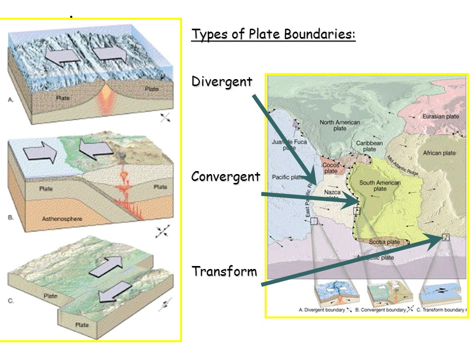 Types of Plate Boundaries: DivergentConvergentTransform