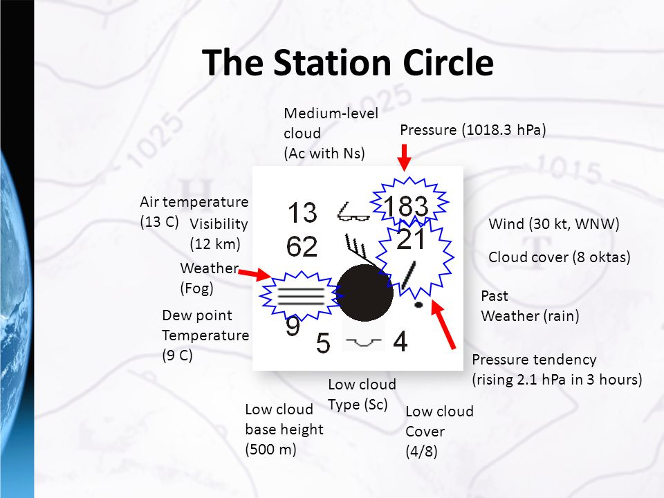 The Station Circle Pressure (1018.3 hPa) Pressure tendency (rising 2.1 hPa in 3 hours) Weather (Fog) Visibility (12 km) Medium-level cloud (Ac with Ns) Dew point Temperature (9 C) Past Weather (rain) Low cloud base height (500 m) Low cloud Type (Sc) Low cloud Cover (4/8) Air temperature (13 C) Wind (30 kt, WNW) Cloud cover (8 oktas)