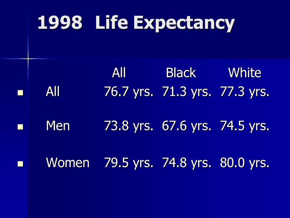 1998Life Expectancy All Black White All Black White All76.7 yrs.71.3 yrs.77.3 yrs.
