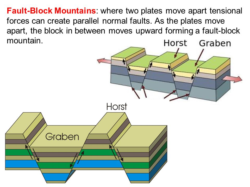Fault-Block Mountains: where two plates move apart tensional forces can create parallel normal faults. As the plates move apart, the block in between