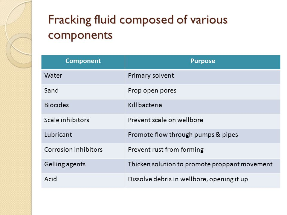 Fracking fluid composed of various components ComponentPurpose WaterPrimary solvent SandProp open pores BiocidesKill bacteria Scale inhibitorsPrevent scale on wellbore LubricantPromote flow through pumps & pipes Corrosion inhibitorsPrevent rust from forming Gelling agentsThicken solution to promote proppant movement AcidDissolve debris in wellbore, opening it up