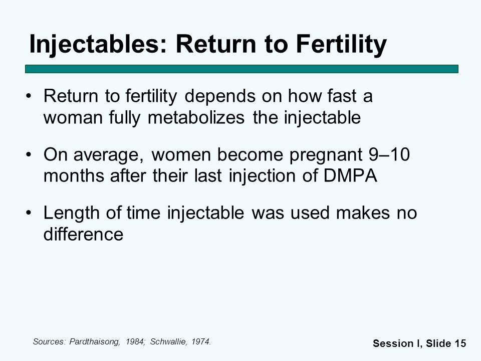 Session I, Slide 15 Injectables: Return to Fertility Return to fertility depends on how fast a woman fully metabolizes the injectable On average, wome