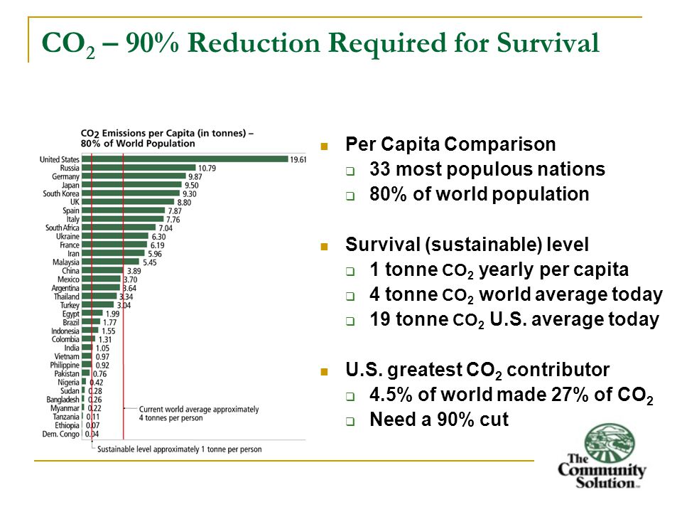 CO 2 – 90% Reduction Required for Survival Per Capita Comparison  33 most populous nations  80% of world population Survival (sustainable) level  1 tonne CO 2 yearly per capita  4 tonne CO 2 world average today  19 tonne CO 2 U.S.