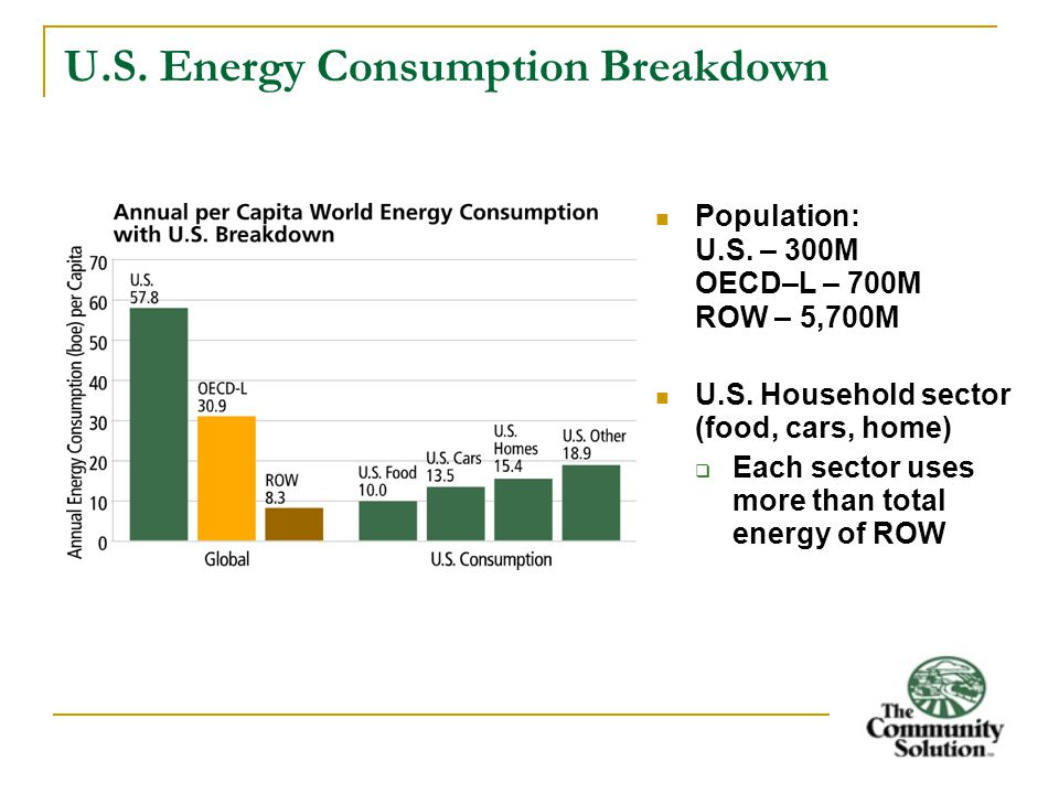 U.S.Energy Consumption Breakdown Population: U.S.