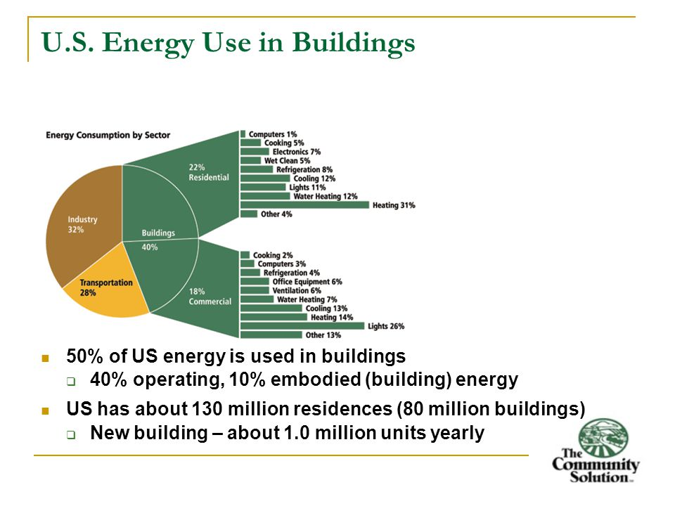 U.S. Energy Use in Buildings 50% of US energy is used in buildings  40% operating, 10% embodied (building) energy US has about 130 million residences