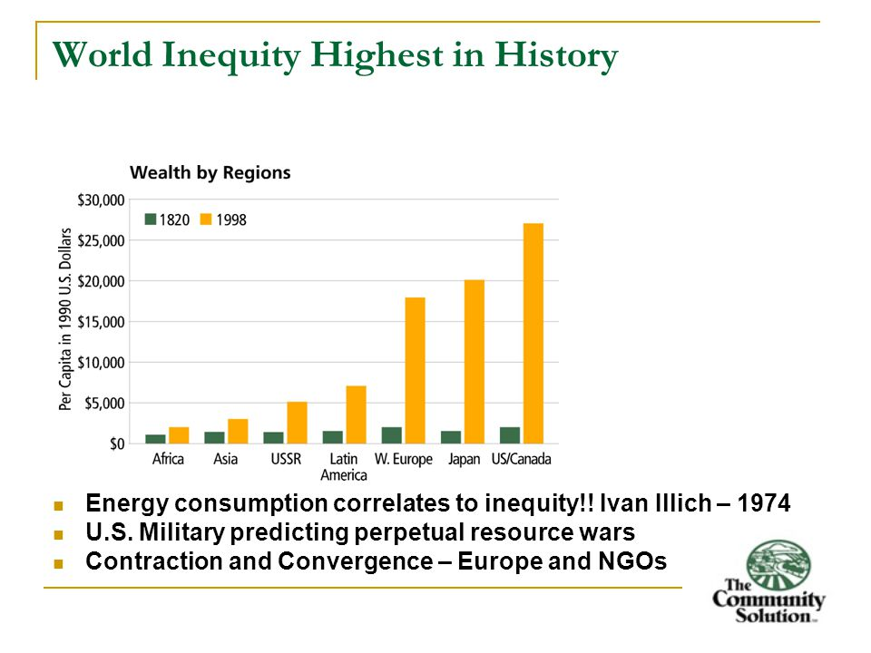 World Inequity Highest in History Energy consumption correlates to inequity!.