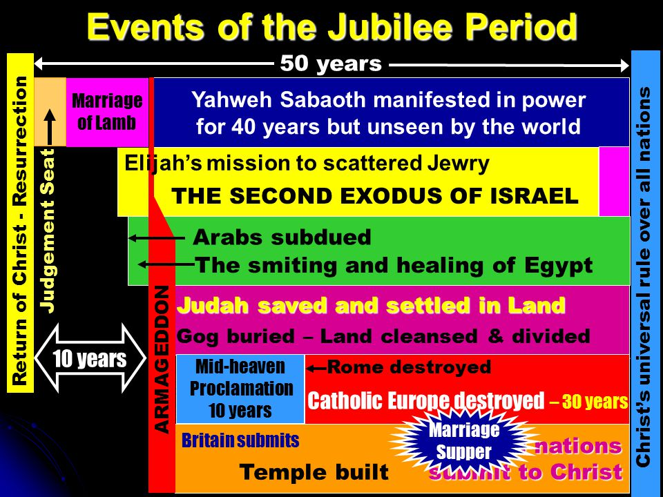 40 years Events of the Jubilee Period Yahweh Sabaoth manifested in power for 40 years but unseen by the world Return of Christ - Resurrection Christ's
