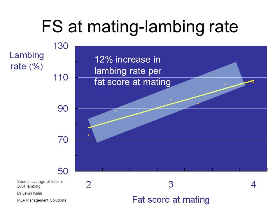 FS at mating-lambing rate 12% increase in lambing rate per fat score at mating Source: average of 2003 & 2004 lambing Dr Lewis Kahn MLA Management Sol