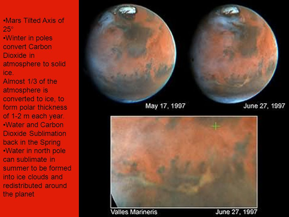 Mars Tilted Axis of 25° Winter in poles convert Carbon Dioxide in atmosphere to solid ice.