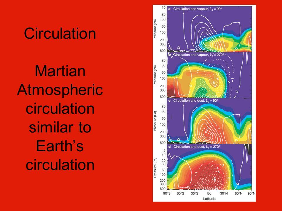 Circulation Martian Atmospheric circulation similar to Earth's circulation
