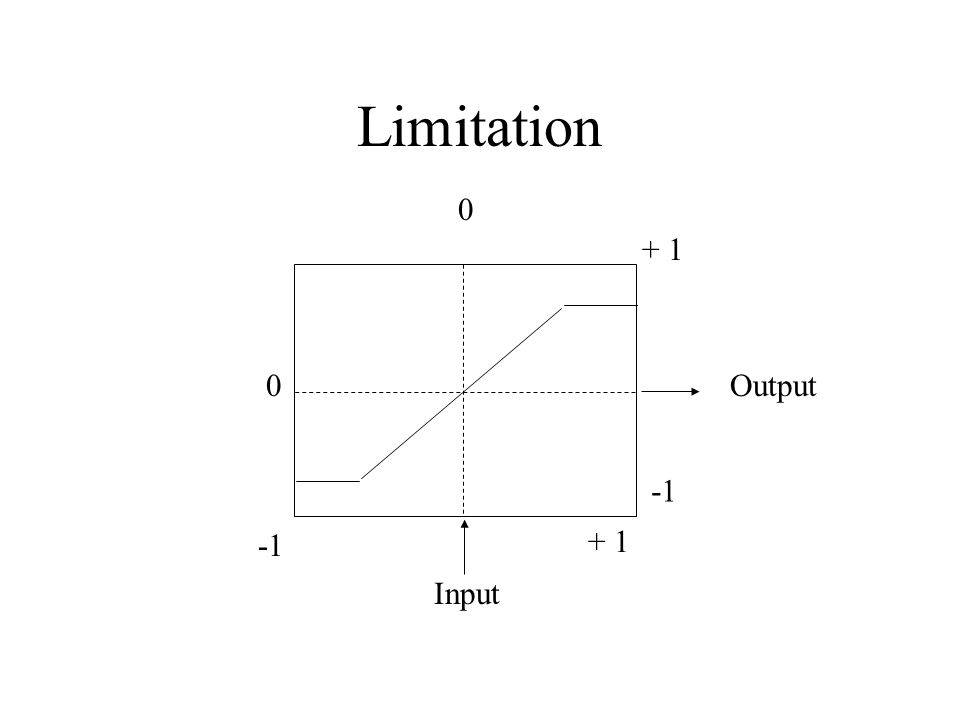 Limitation 0 0 + 1 + 1 Input Output