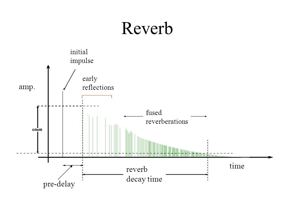 Reverb early reflections initial impulse amp. reverb decay time pre-delay fused reverberations time